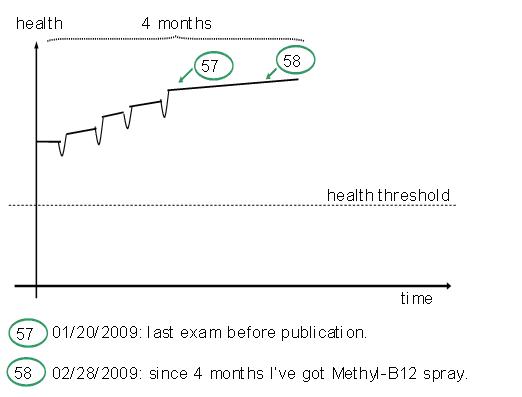 Graph 10